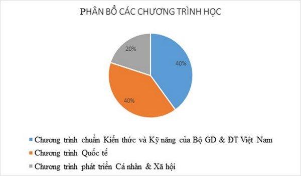 song ngữ liên cấp 3 Trường song ngữ quốc tế Hanoi Academy
