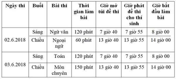 tuyển sinh lớp 10 hà nội 3 Thông tin tuyển sinh lớp 10 Hà Nội