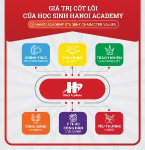 Vòng bình chọn cuộc thi thiết kế giá trị cốt lõi của học sinh Hanoi Academy