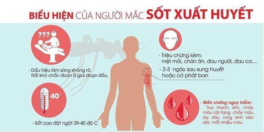 Biểu hiện của người mắc bệnh sốt xuất huyết. Bài tuyên truyền phòng chống bệnh sốt xuất huyết