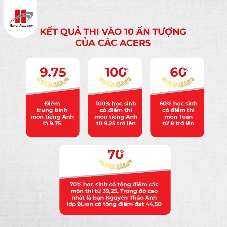 kết quả kỳ thi vào 10  Acers đạt kết quả ấn tượng trong kỳ thi vào 10