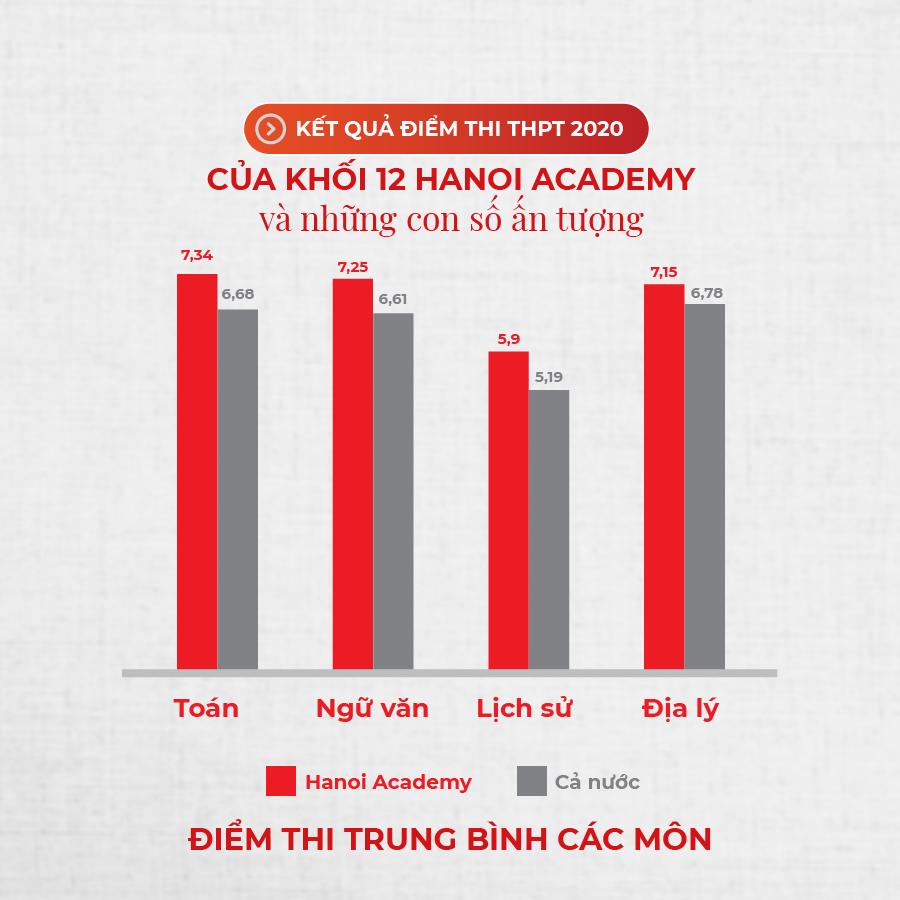Những con số ấn tượng trong kỳ thi THPT Những con số ấn tượng trong kỳ thi THPT của khối 12 trường Hanoi Academy
