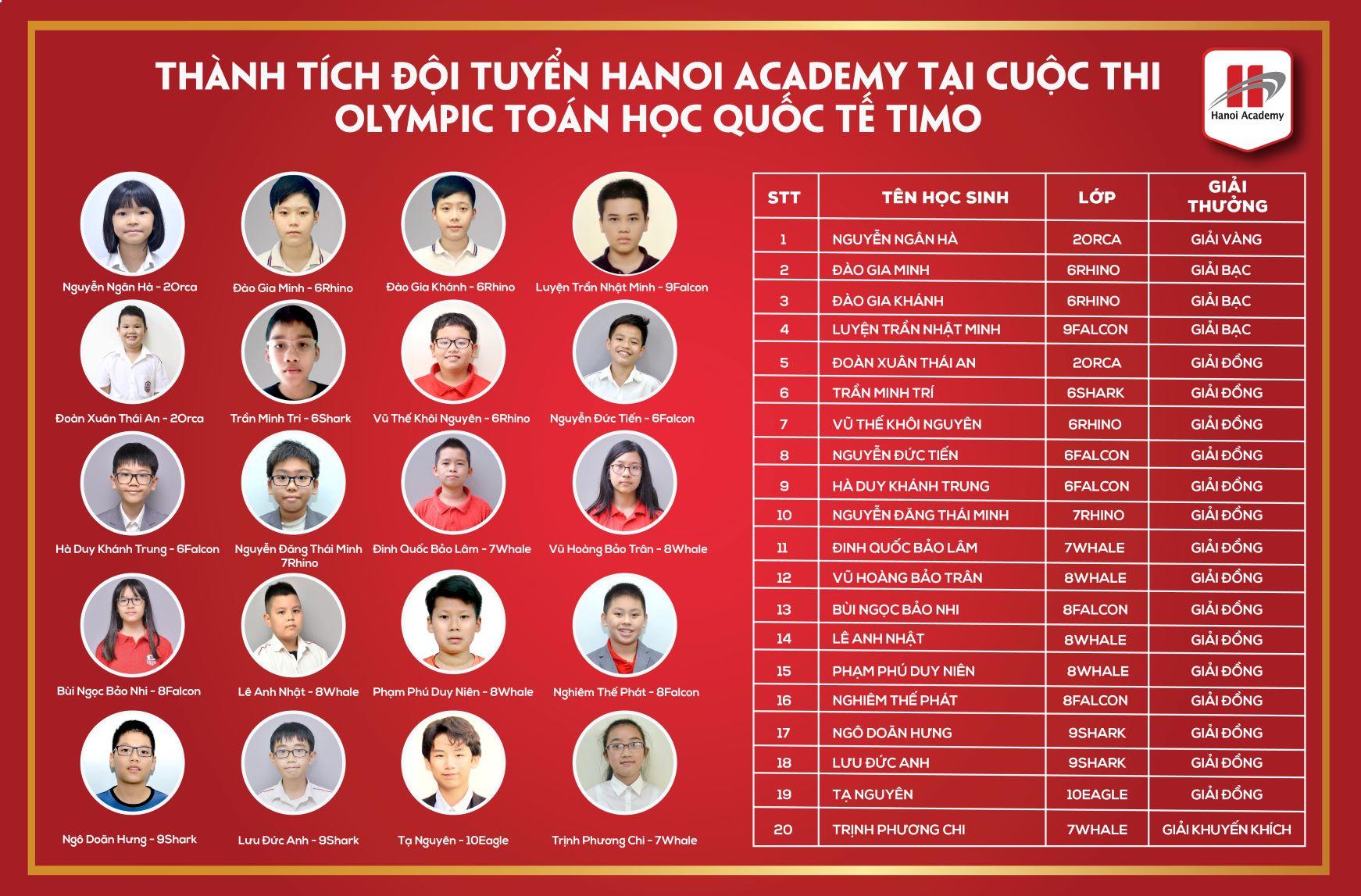 Cơn mưa thành tích của đội tuyển Hanoi Academy tại cuộc thi Olympic Toán học quốc tế TIMO 2020 Trang chủ